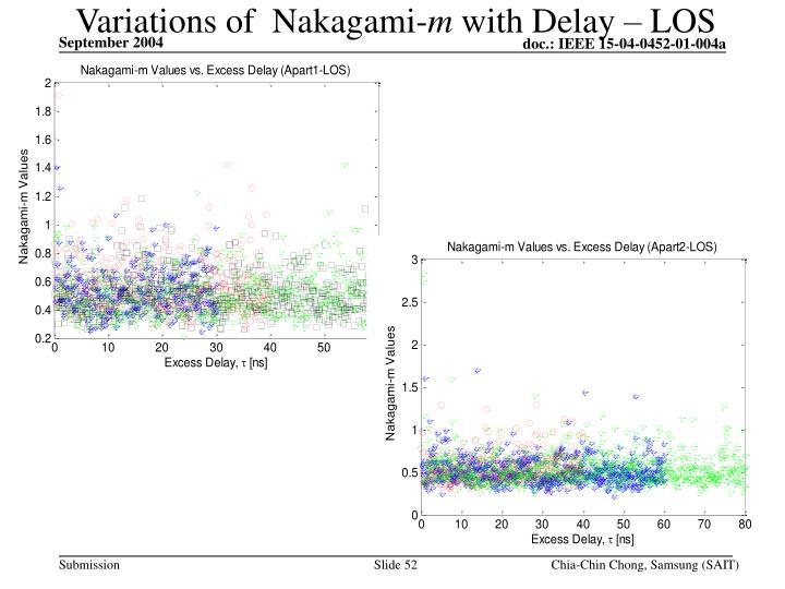 Variations of  Nakagami-