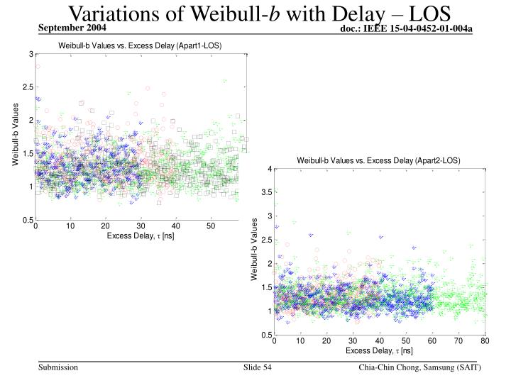 Variations of Weibull-