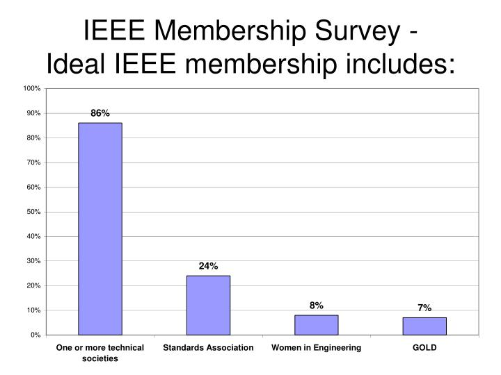 IEEE Membership Survey -