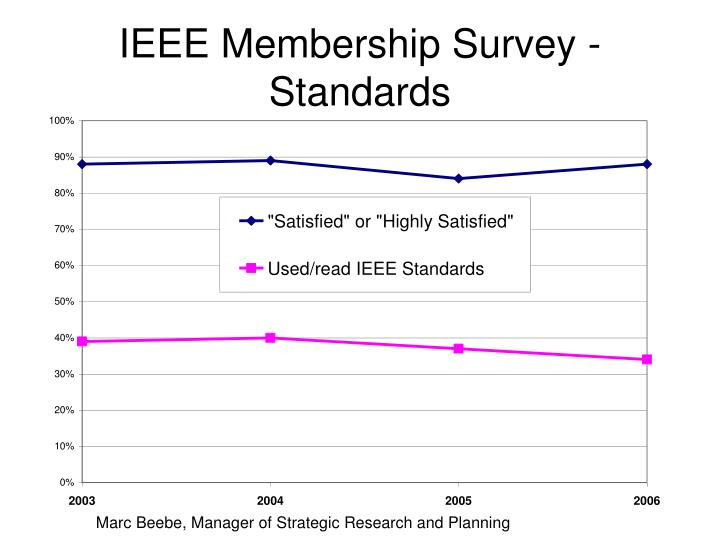 IEEE Membership Survey - Standards