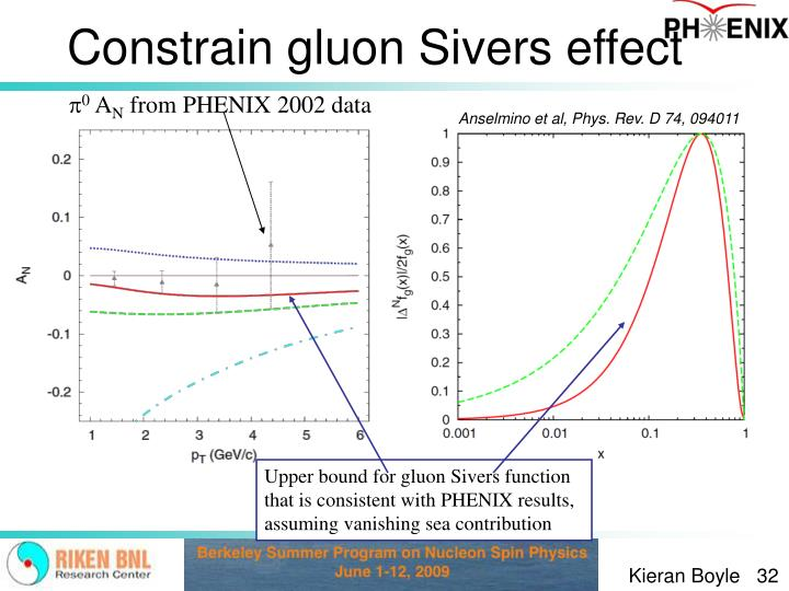 Constrain gluon Sivers effect