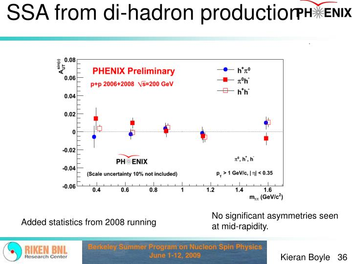 SSA from di-hadron production