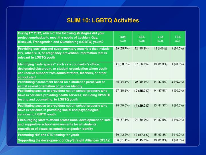 SLIM 10: LGBTQ Activities