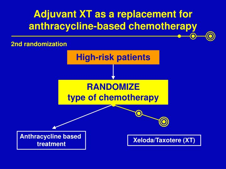 Adjuvant XT as a replacement for anthracycline-based chemotherapy