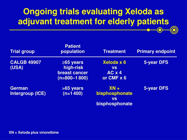 Ongoing trials evaluating Xeloda as adjuvant treatment for elderly patients