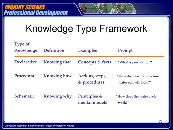Knowledge Type Framework