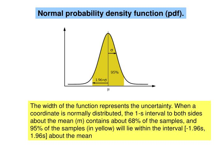 Normal probability density function (pdf).