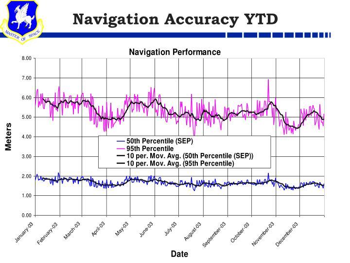 Navigation Accuracy YTD