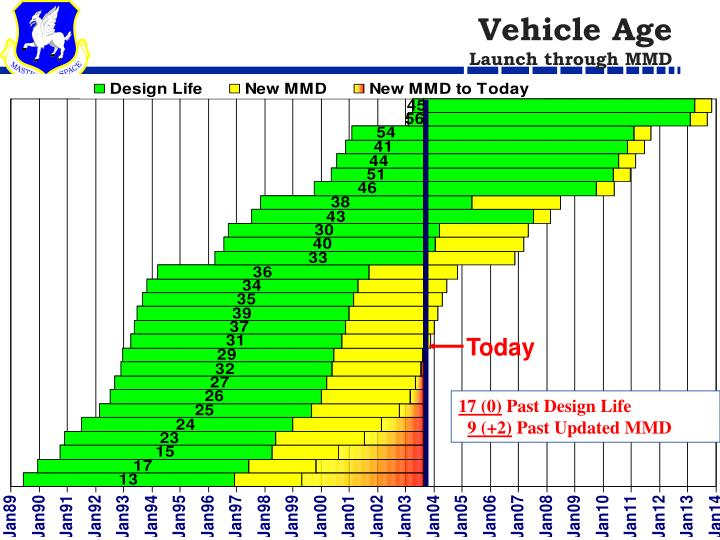 Vehicle Age