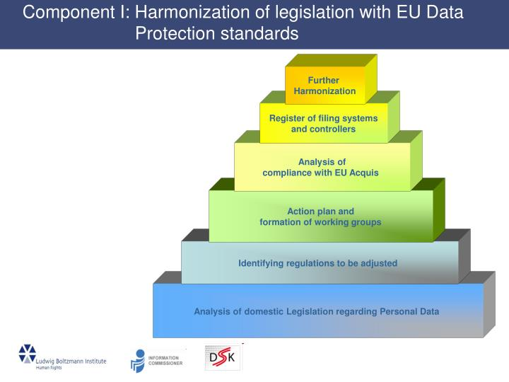 Component I: Harmonization of legislation with EU Data  Protection standards