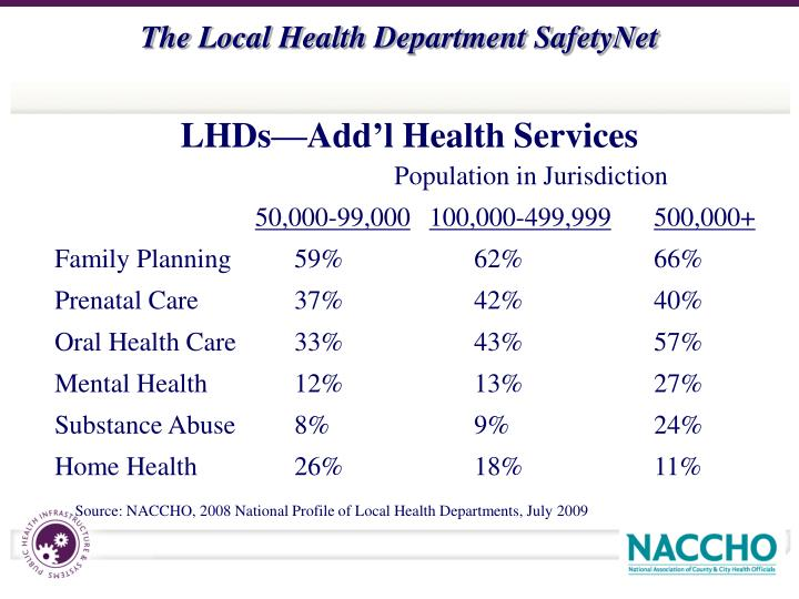 LHDs—Add'l Health Services