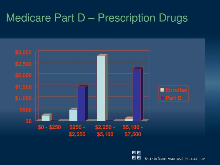 Medicare Part D – Prescription Drugs