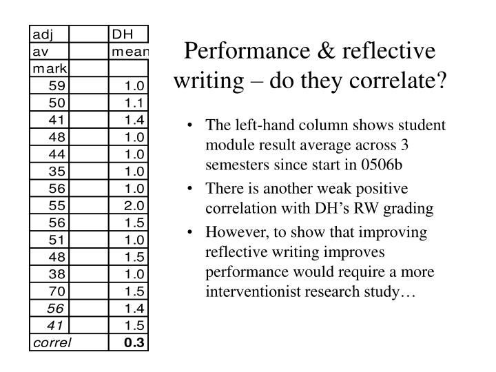 Performance & reflective writing – do they correlate?