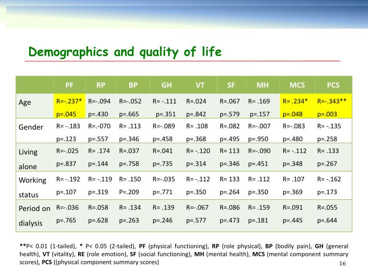 Demographics and quality of life