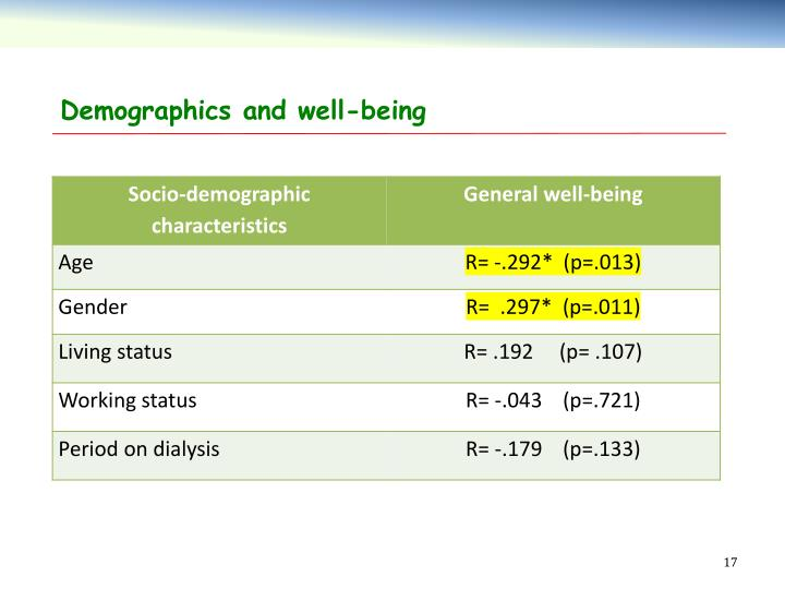 Demographics and well-being