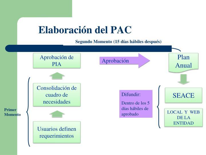 Elaboración del PAC