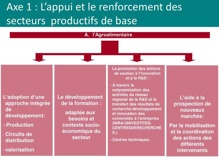 Axe 1 : L'appui et le renforcement des secteurs  productifs de base