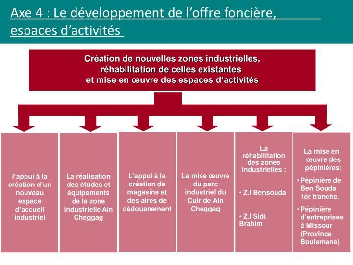 Axe 4 : Le développement de l'offre foncière,          espaces d'activités