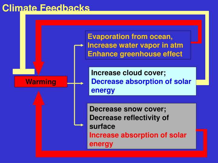 Evaporation from ocean,