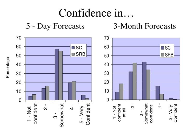 Confidence in…