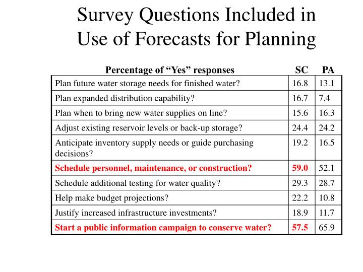 Survey Questions Included in