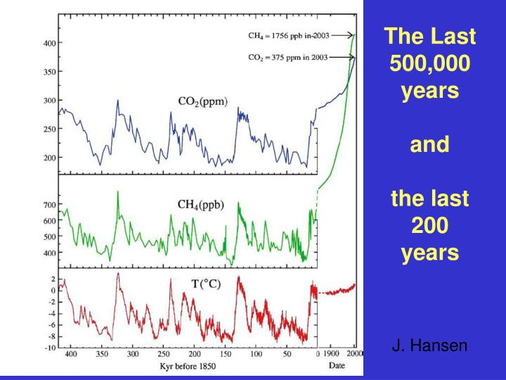 The Last 500,000 years