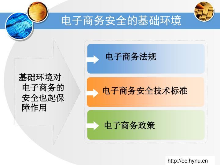 电子商务法规