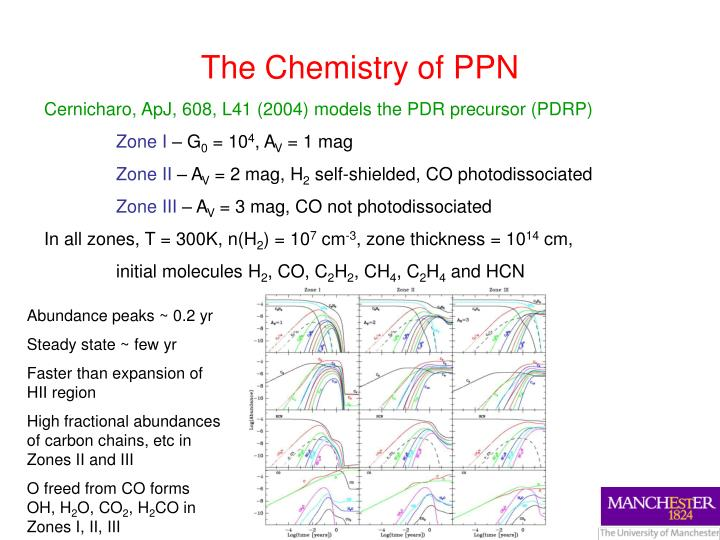 The Chemistry of PPN