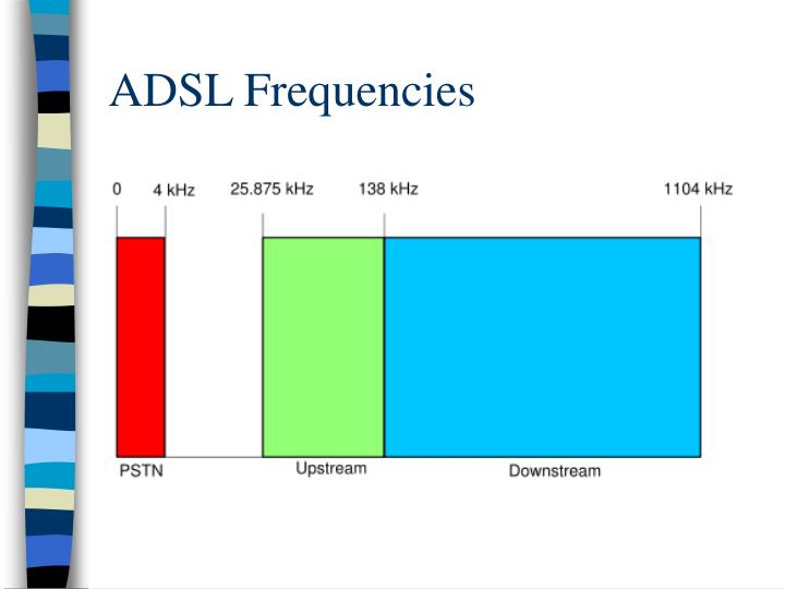 ADSL Frequencies