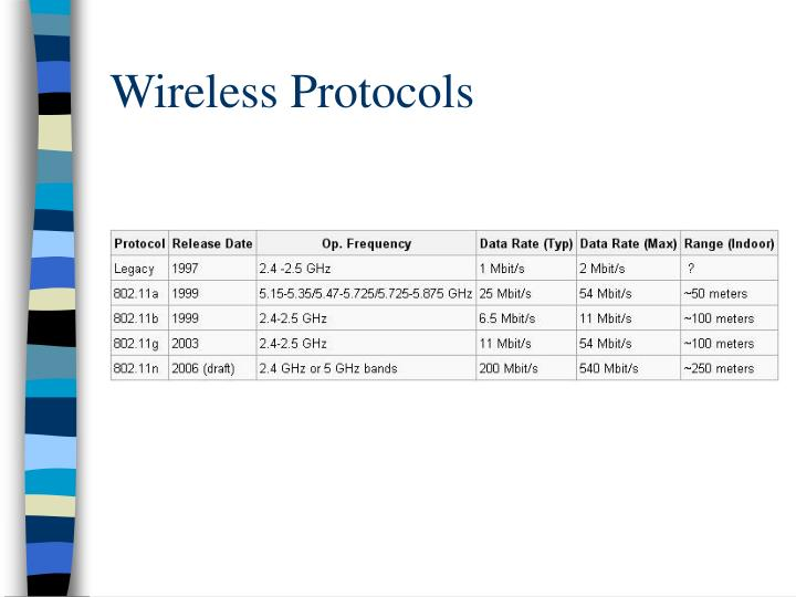 Wireless Protocols