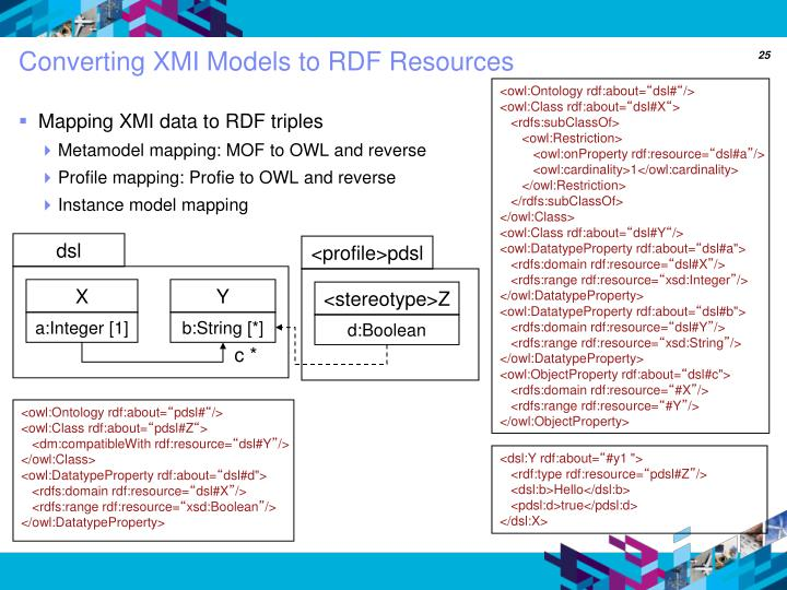 Converting XMI Models to RDF Resources