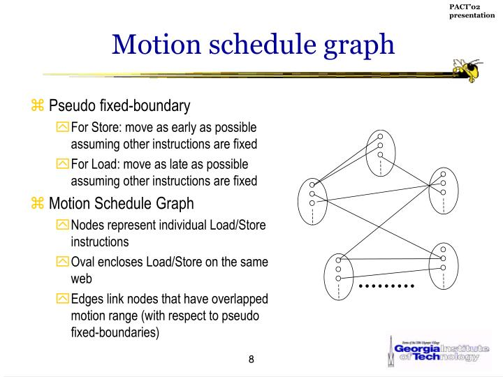Motion schedule graph