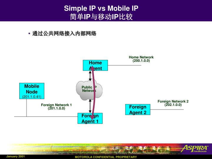 Simple IP vs Mobile IP