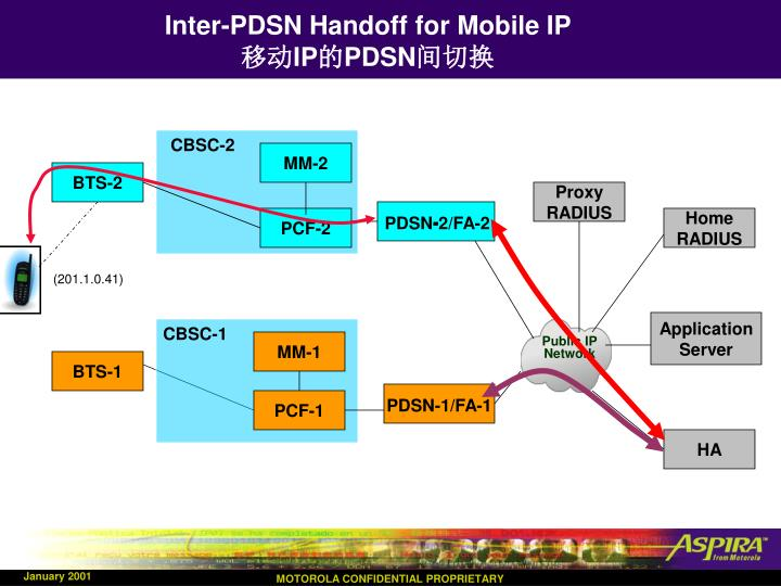 Inter-PDSN Handoff for Mobile IP