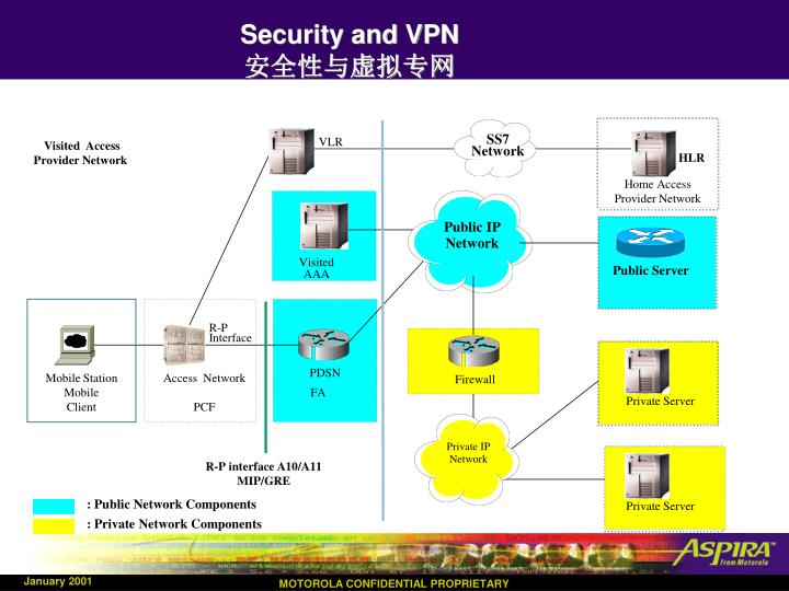 Security and VPN