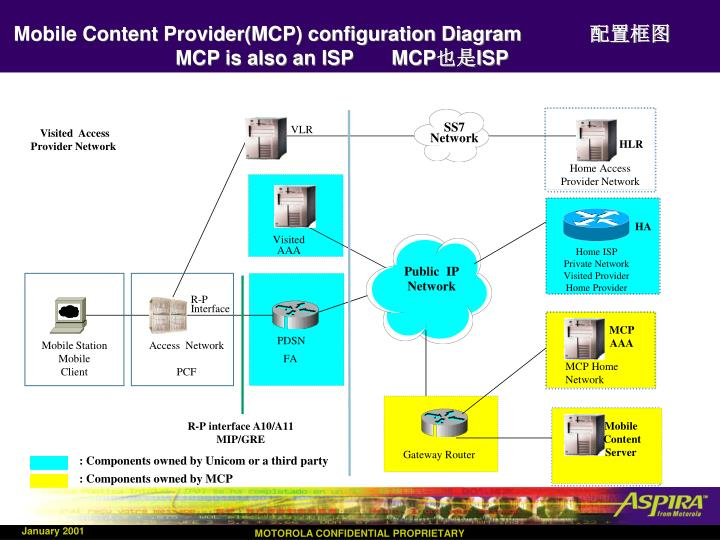 Mobile Content Provider(MCP) configuration Diagram