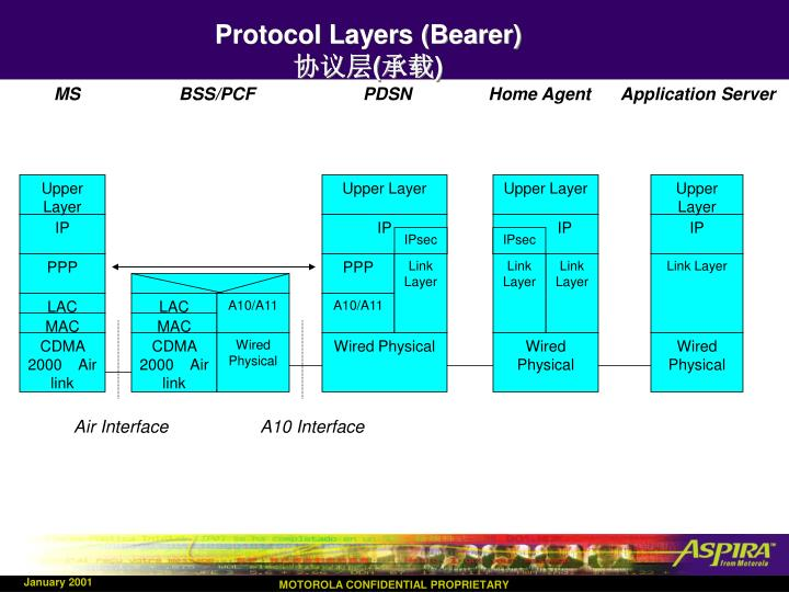 Protocol Layers (Bearer)