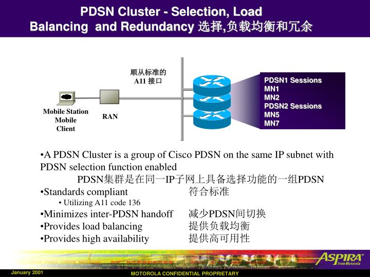 PDSN Cluster - Selection, Load