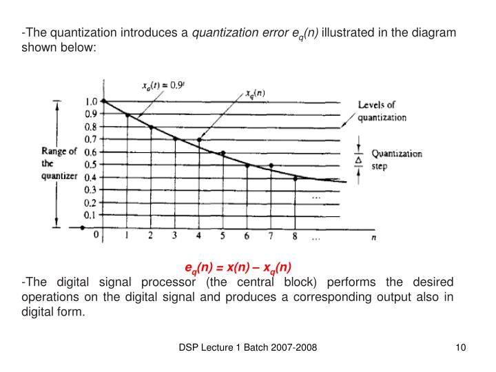 The quantization introduces a