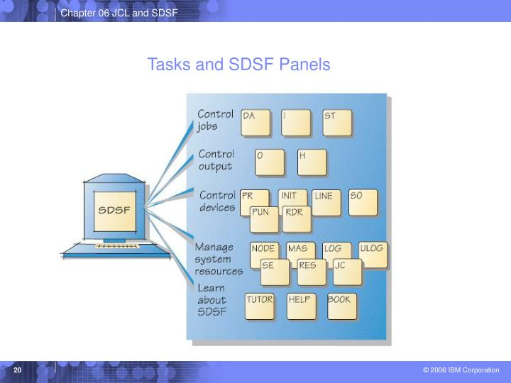 Tasks and SDSF Panels