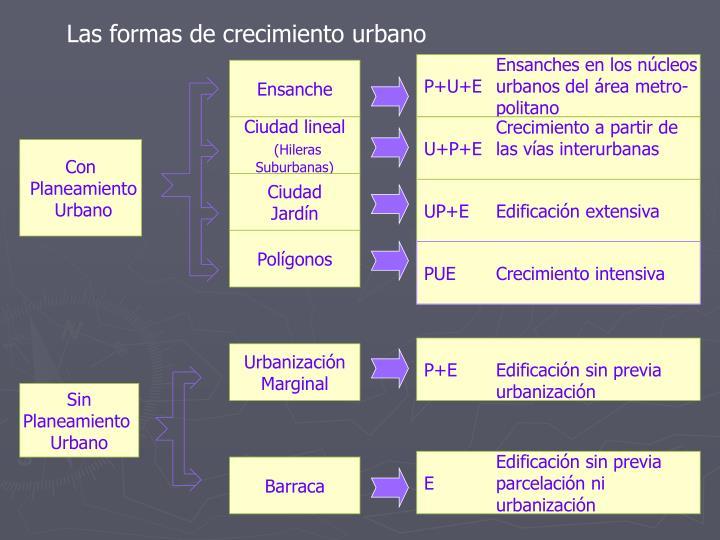 Las formas de crecimiento urbano