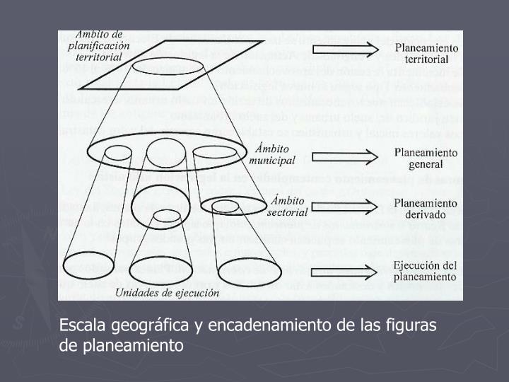 Escala geográfica y encadenamiento de las figuras de planeamiento