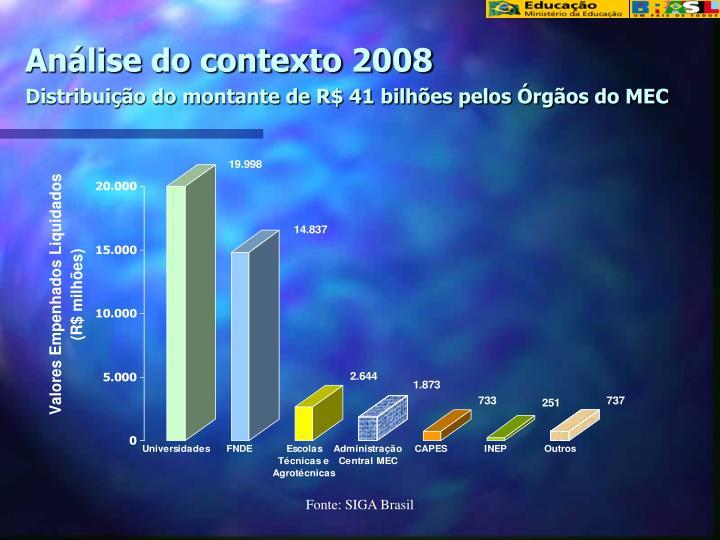 Análise do contexto 2008
