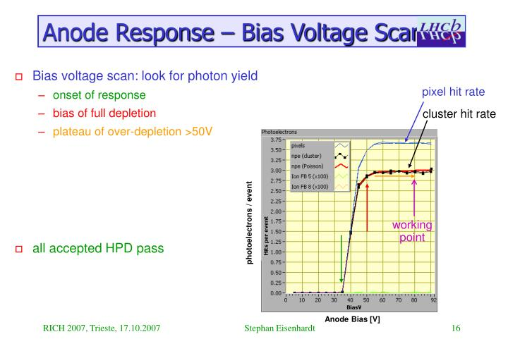 Anode Response – Bias Voltage Scan