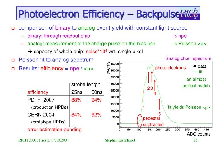 Photoelectron Efficiency – Backpulse