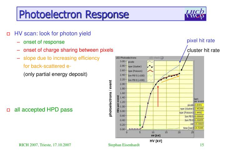 Photoelectron Response