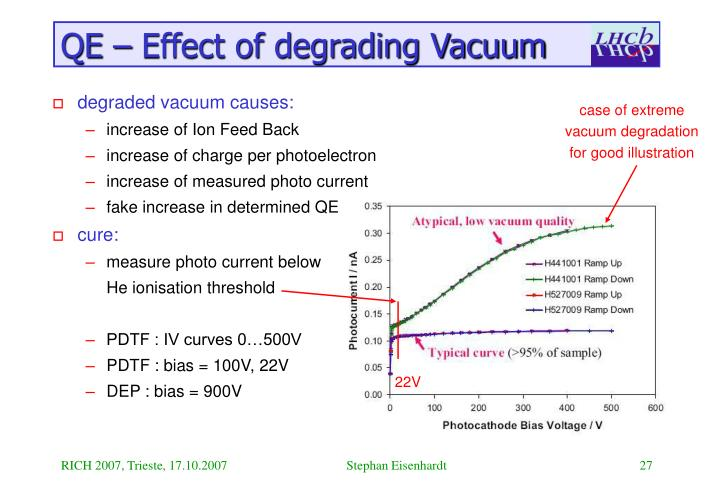 QE – Effect of degrading Vacuum