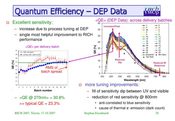 Quantum Efficiency – DEP Data