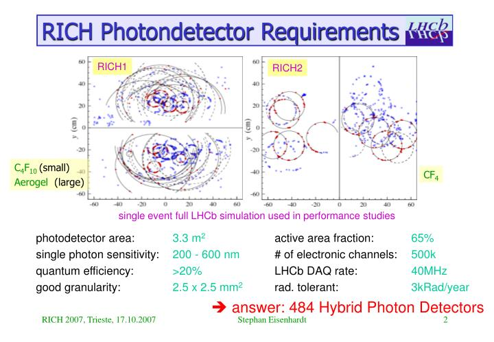 Rich photondetector requirements