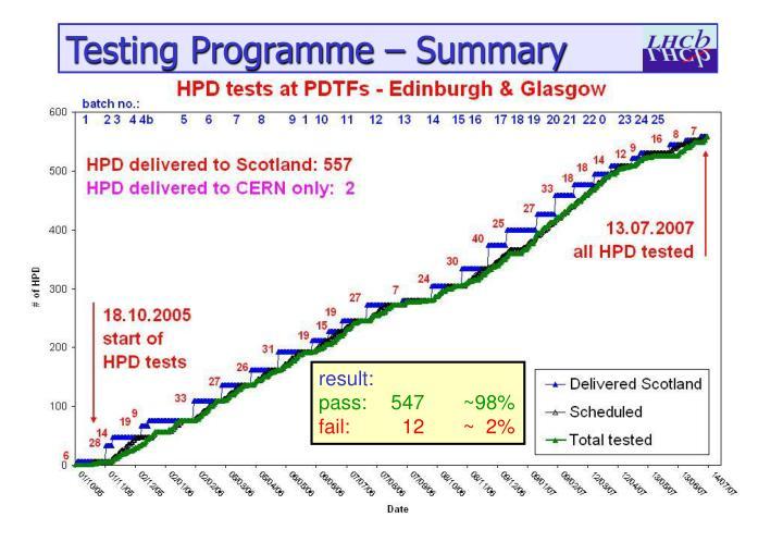 Testing Programme – Summary